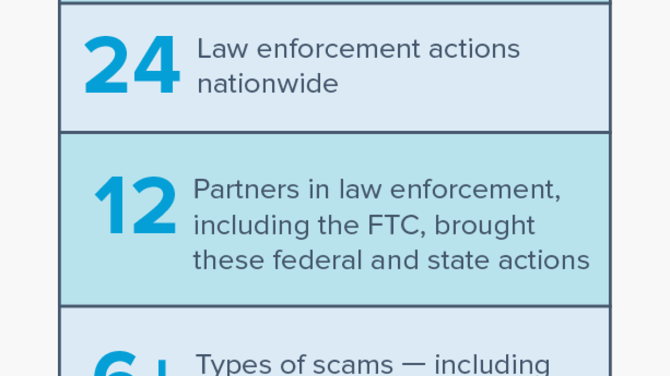 <a href=https://www.ftc.gov/news-events/press-releases/2018/06/ftc-bbb-law-enforcement-partners-announce-results-operation-main target=_blank >FTC, BBB, and Law Enforcement Partners Announce Results of Operation Main Street: Stopping Small Business Scams Law Enforcement and Education Initiative</a>