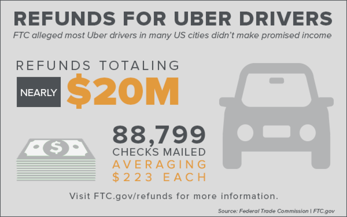 <a href=https://www.ftc.gov/news-events/press-releases/2018/07/ftc-send-refund-checks-uber-drivers-part-ftc-settlement target=_blank >FTC to Send Refund Checks to Uber Drivers as Part of FTC Settlement</a>